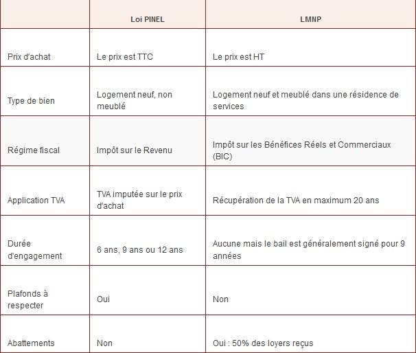 tableau-pinel-lmnp