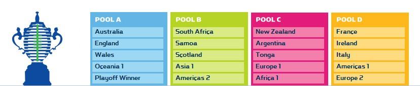 pools coupe du monde de rugby 2015